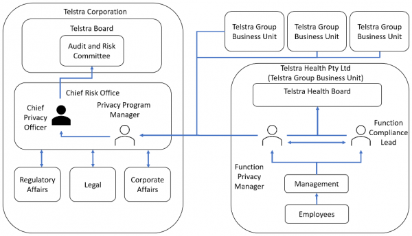 TELSTRA HEALTH PRIVACY GOVERNANCE AND REPORTING DIAGRAM