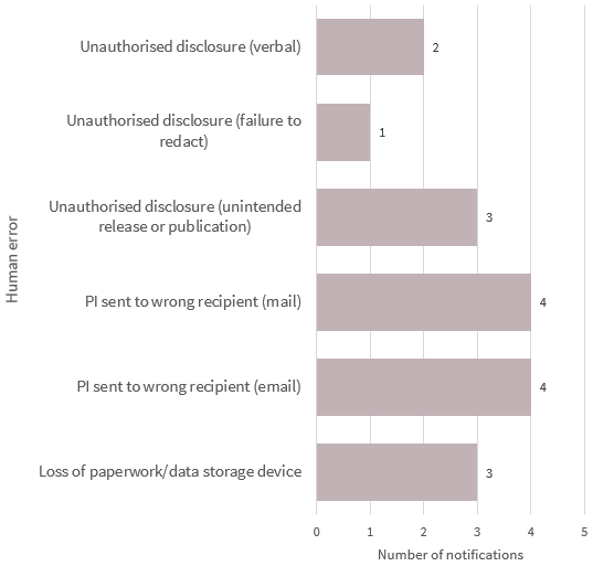Bar chart breaks down the human error data breaches in the Finance sector. There are 6 types in the chart. The top 2 are: Personal information sent to the wrong recipient (email) with 4 notifications; and Personal information sent to the wrong recipient (mail) with 4 notifications. Link to long text description follows chart.