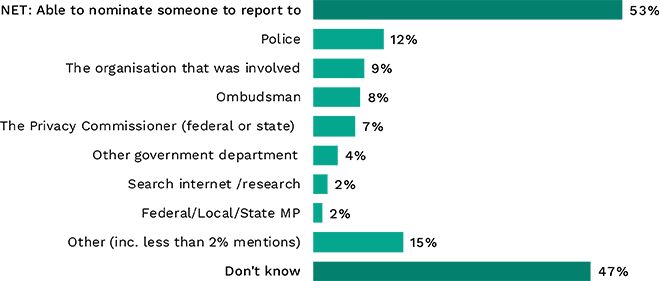 Bar chart showing organisations people would report a misuse of personal information to. Link to long text description follows image.