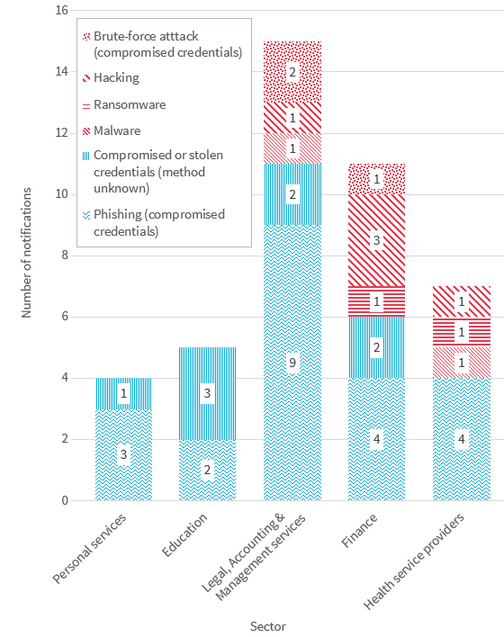 Bar chart breaks down the cyber incidents across the top 5 industry sectors. There are 6 types of cyber incident in the chart. Link to long text description follows chart.