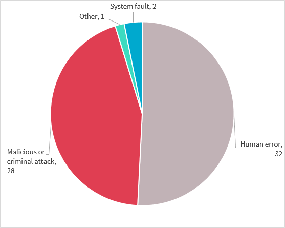Pie chart shows the source of the breaches reported in the quarter. From largest to smallest, 32 were human error, 28 were malicious or criminal attack, 2 were system fault and 1 was other.
