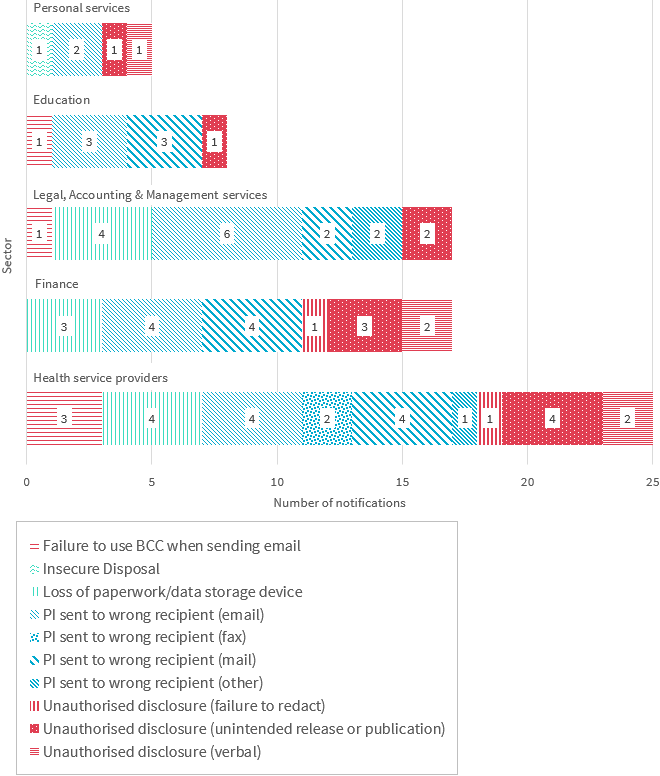 Bar chart breaks down the human error data breaches in the top 5 industry sectors. There are 10 types of human error shown. Link to long text description follows chart.