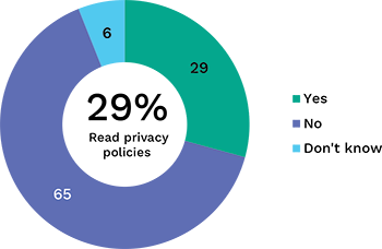 Pie chart showing percentage of people who read privacy policies. Link to long text description follows image.