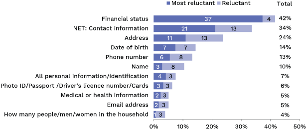 Bar chart showing information Australians are most reluctant to provide. Link to long text description follows image.