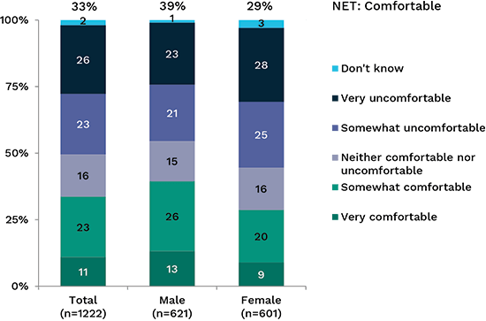Bar chart showing how comfortable people are with personal information sharing by government agencies, broken down by gender. Link to long text description follows image.