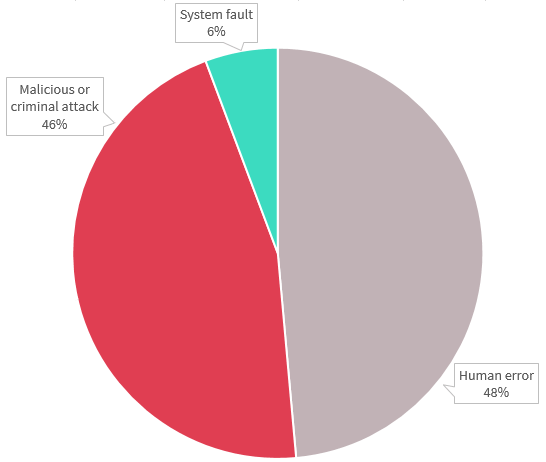 Pie chart shows source of data breaches in the Finance sector. There are three - from most to least notifications: Human error accounted for 48%; Malicious or criminal attack accounted for 46%, and System fault for 6%. Link to long text description follows chart.