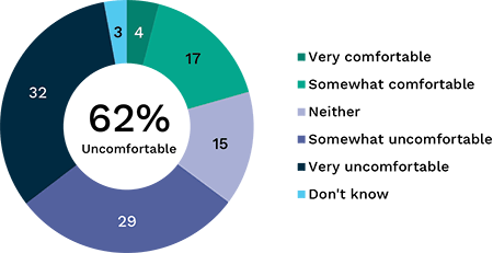 Bar graph showing level of comfort with search engine and social media targeted advertising, broken down by gender then age. Link to long text description follows image.