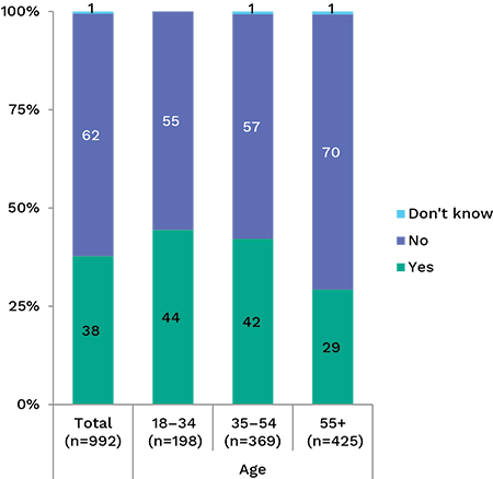 Bar chart showing percentage of people who have tried to access their credit rating, broken down by age. Link to long text description follows image.