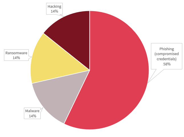 Pie chart breaks down the cyber incident data breaches in the Health sector. There are 4 types in the chart. Phishing had 58%, while Hacking, Ransomware and Malware had 14% each.