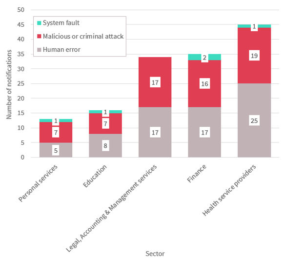 Bar chart breaks down source of data breaches in the top 5 industry sectors. The 3 sources are system fault, malicious or criminal attack, and human error. Link to long text description follows chart.