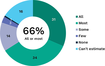 pie chart show percentage of people who think apps collect tracking information. Link to long text description follows image.