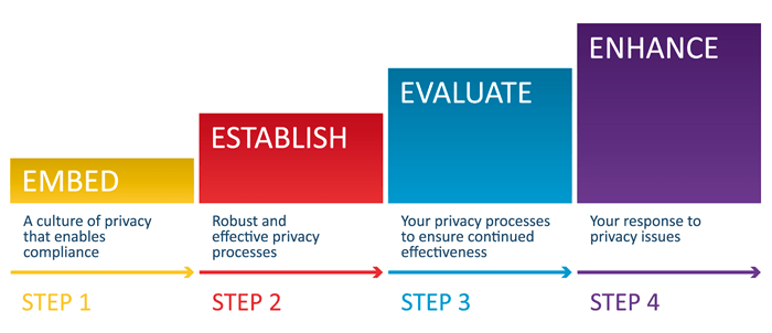 Graphic showing the four steps of the framework. These steps are covered below.