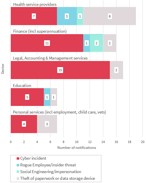 Bar chart breaks down malicious or criminal attacks in the top 5 industry sectors. There are 4 types shown - the most common type for all industries is Cyber incident. Link to long text description follows chart.