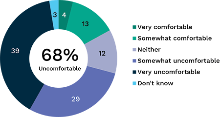Pie chart showing level of comfort with search engines and social networking keeping databases of online activity. Link to long text description follows image.