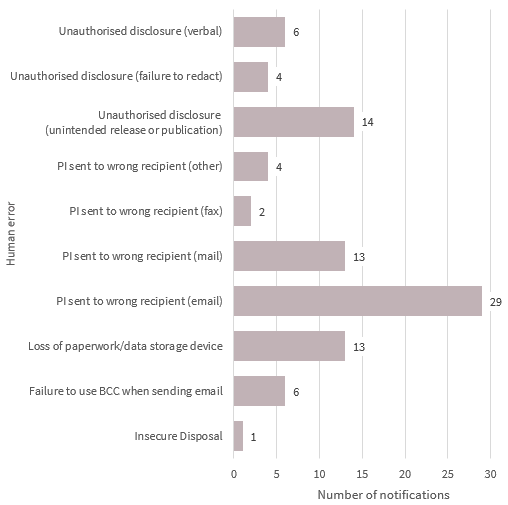 Bar chart breaks down the human error data breaches. There are 10 types in the chart. The top 2 are: Personal information sent to the wrong recipient (email) with 29 notifications; and Unauthorised disclosure (unintended release or publication) with 14 notifications. Link to long text description follows chart.