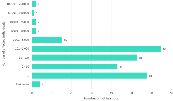 Bar chart shows the number of affected individuals by number range. 10 number ranges are displayed. The top 3 are: 65 notifications affected 101 to 1000 individuals; 58 notifications affected 1 individual; and 53 notifications affected 11 to 100 individuals. Link to long text description follows chart.