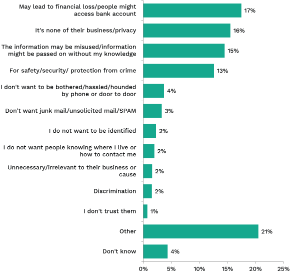 Bar chart showing primary reason for reluctance to provide personal information. Link to long text description follows image.