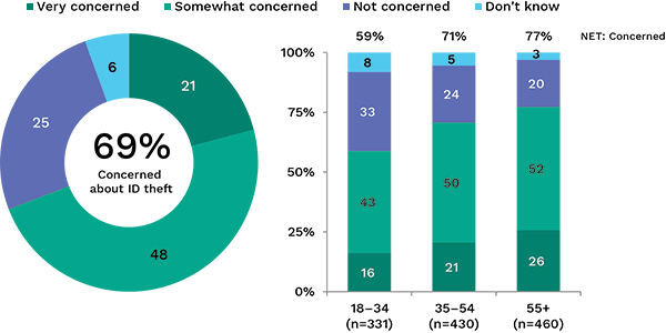 Bar and pie charts  showing percentage concerned about ID theft, broken down by age. Link to long text description follows image.