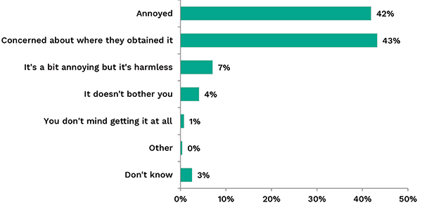 Bar chart showing reactions to unsolicited marketing. Link to long text description follows image.