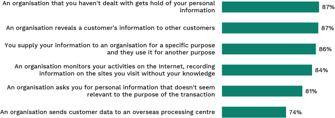 Bar chart showing situations people consider to be a misuse of personal information. Link to long text description follows image.