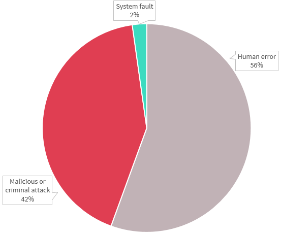 Pie chart shows source of data breaches in the health sector. There are 3: Malicious or criminal attack accounted for 42%, Human error for 56%, and System fault for 2%. Link to long text description follows chart.