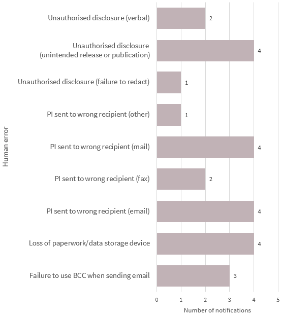Bar chart breaks down the human error data breaches in the Health sector. There are 9 types in the chart. Link to long text description follows chart.