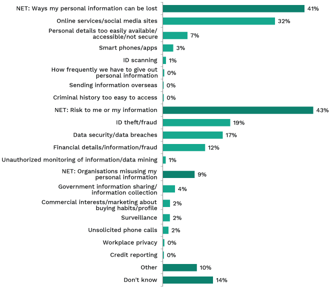 Bar chart showing perceptions of greatest privacy risks today in Australia. Link to long text description follows image.