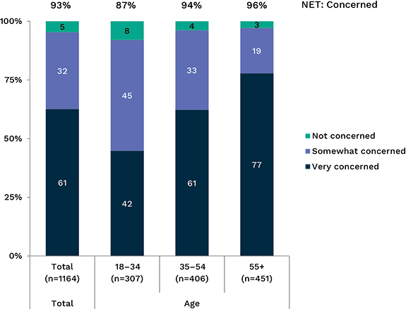 Bar chart showing concern about personal information being sent overseas, broken down by age. Link to long text description follows image.