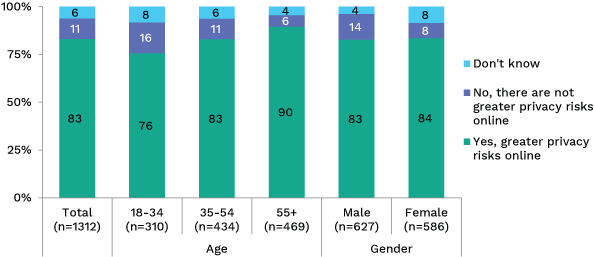 Bar chart showing differences in risk percenption for transacting online or offline, broken down by gender and age. Link to long text description follows image.