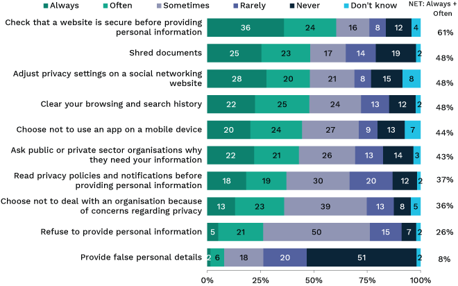 Bar chart showing different measures taken by Australians to protect their personal information. Link to long text description follows image.