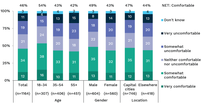 Bar showing level of comfort with government agencies using personal information for research, broken down by gender, age and location. Link to long text description follows image.