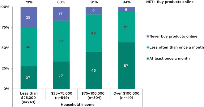 Bar graph showing how often respondents purchased products online, broken down by income. Link to long text description follows image.