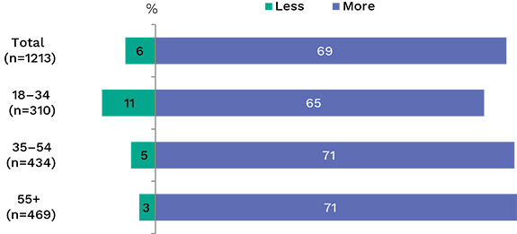 Bar graph showing changes in concern about privacy online over time, broken down by age. Link to long text description follows image.