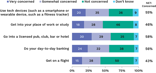 Bar chart showing levels of concern with the use of biometric data in different situations. Link to long text description follows image.