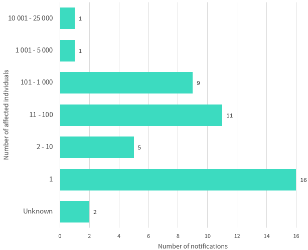 Bar chart shows the number of affected individuals by number range within the Health sector. 7 number ranges are displayed. The top 3 are: 16 notifications affected 1 individual; 11 notifications affected 11 to 100 individuals; and 9 notifications affected 101 to 1,000 individuals. Link to long text description follows chart.