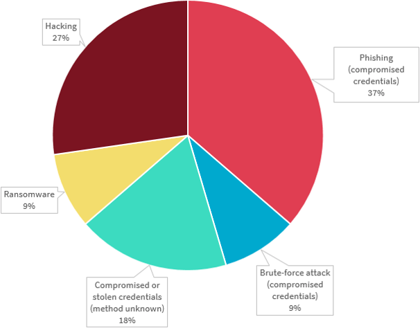 Pie chart breaks down the cyber incident data breaches in the Finance sector. There are 5 types in the chart. The top 2 are Phishing (compromised credentials) 37%; and Hacking 27%. Link to long text description follows chart.