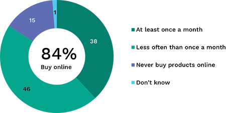Pie chart showing how often respondents purchase products online. Link to long text description follows image.