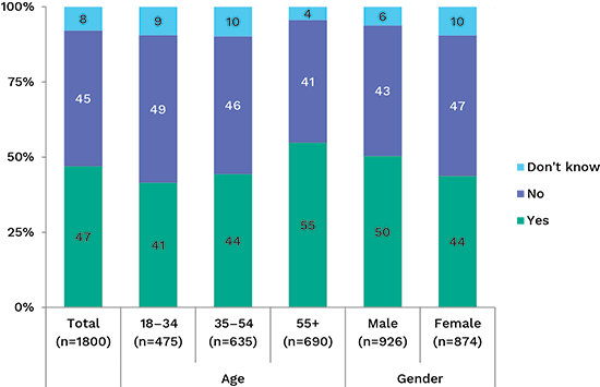 bar chart showing awareness of the Privacy Commissioner by gender and age. Link to long text description follows chart